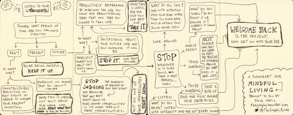A Flowchart For Mindful Living
